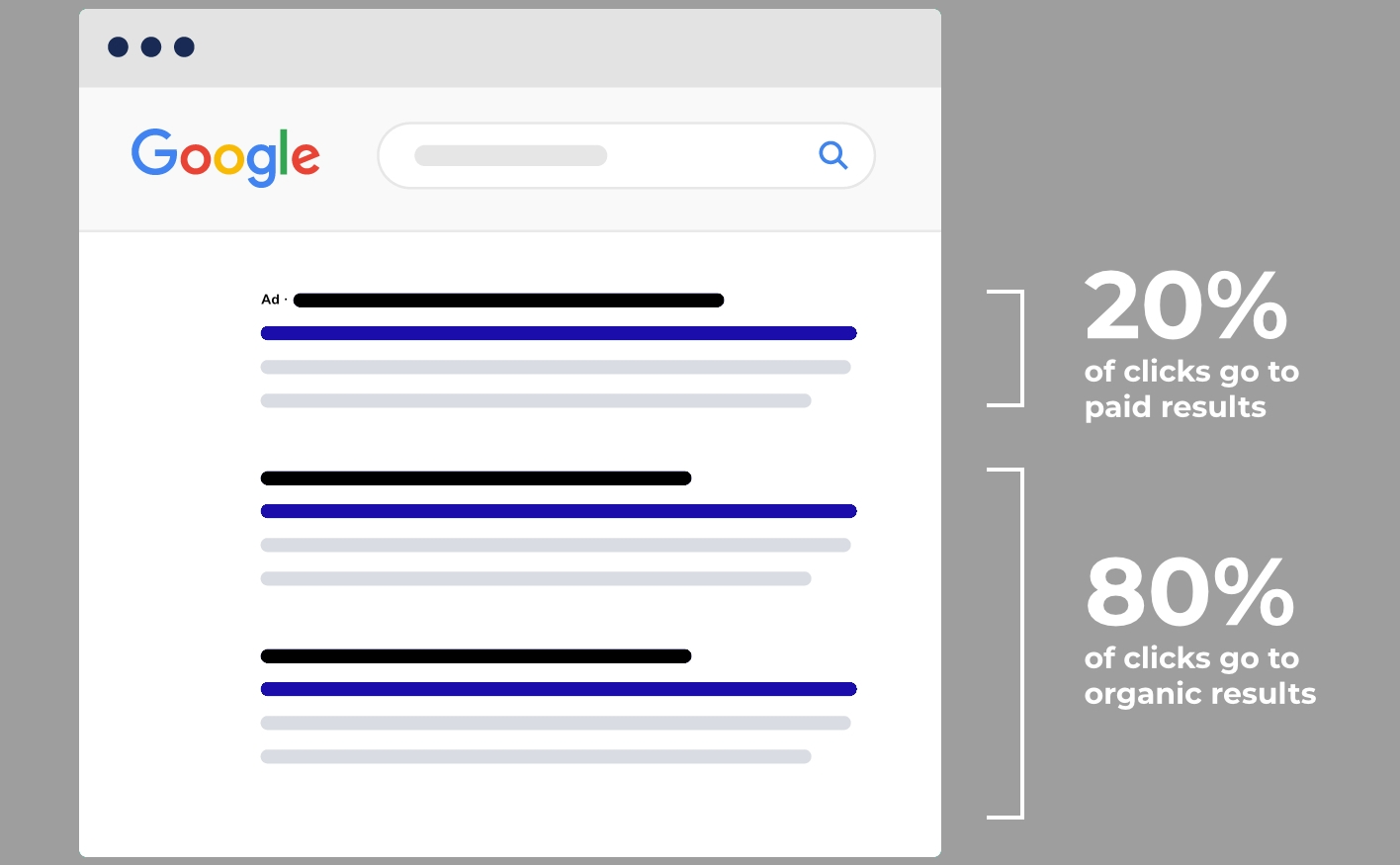 The typical split of clicks between paid and organic search results in Hong Kong